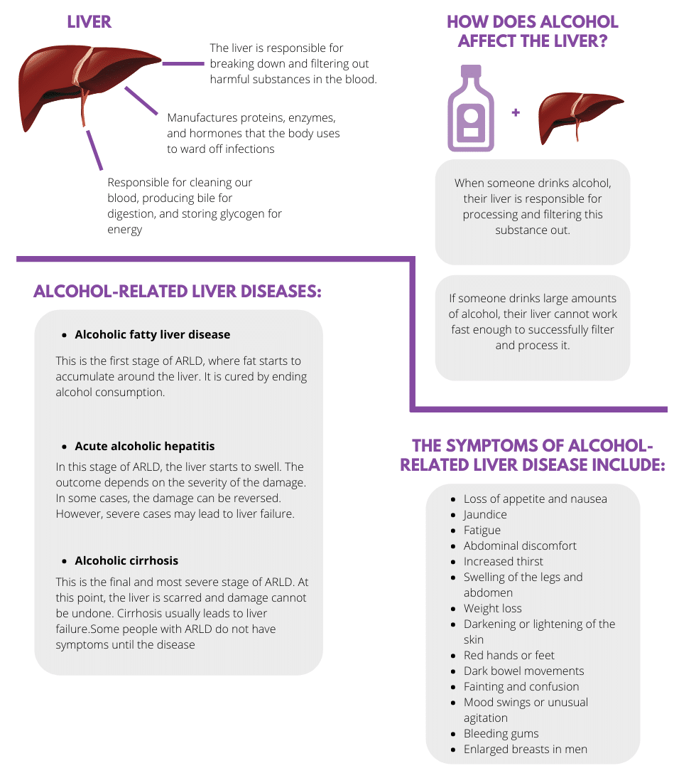 Alcohol Related Liver Diseases