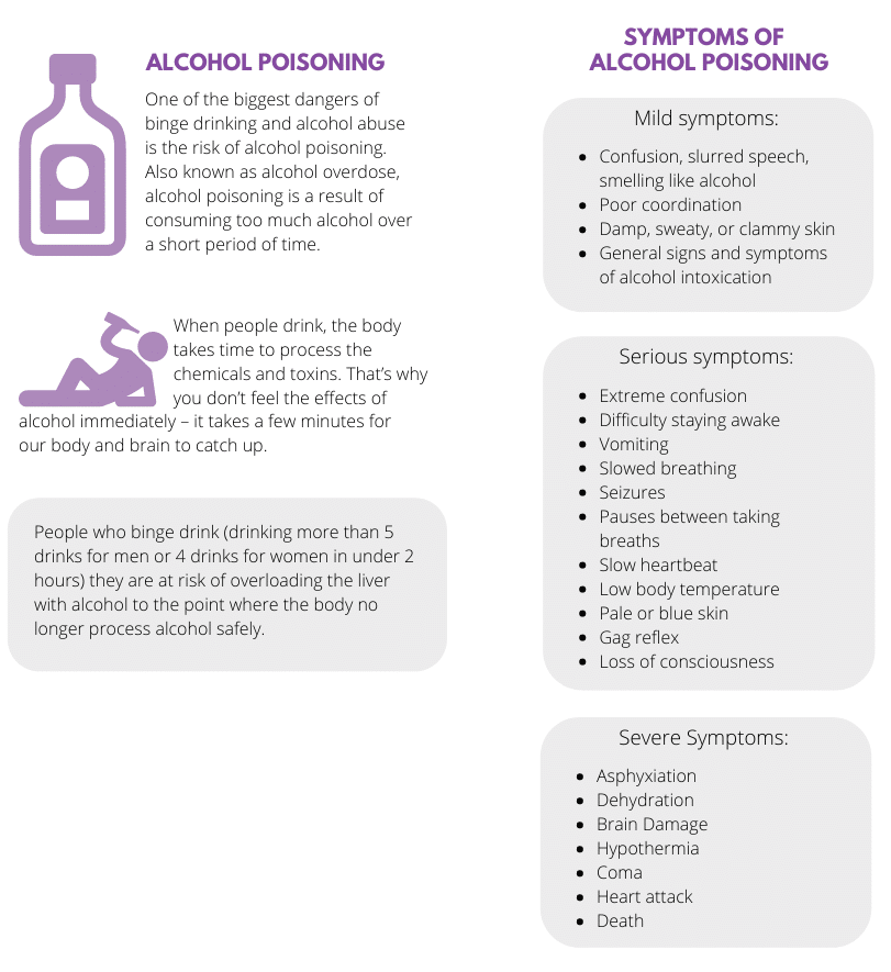 Alcohol Poisoning and Symptoms
