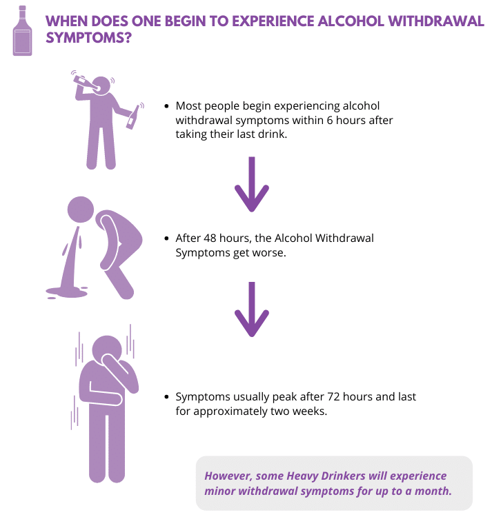 When does one experience Alcohol Withdrawal Symptoms